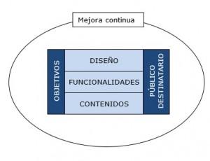 Modelo de trabajo JCYL